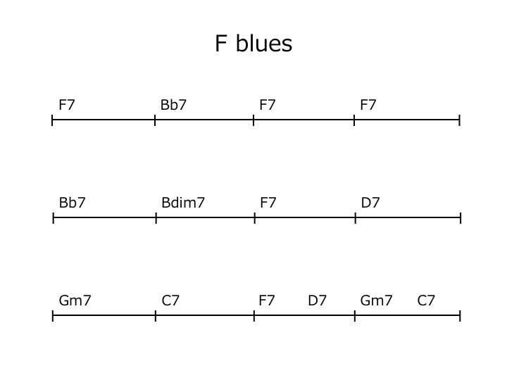 F blues code progression