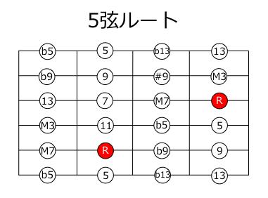 5弦ルートテンション