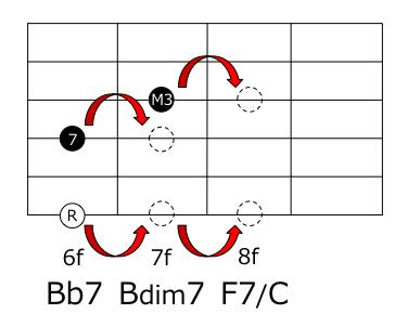 BbBdimF7コード押さえ方