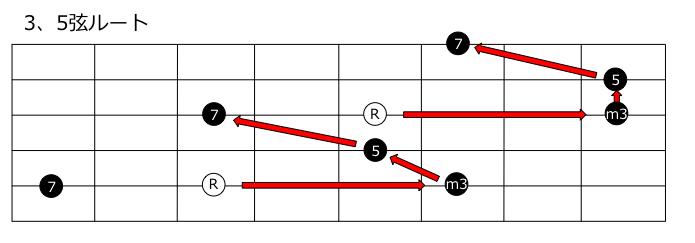 マイナー7thコード3、5弦ルート