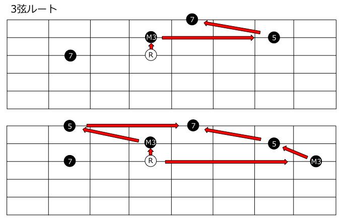 7thコード3弦ルート