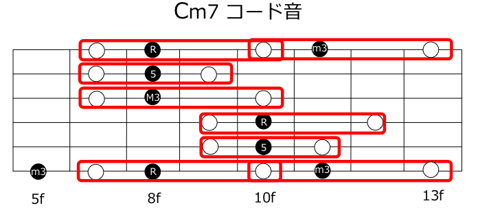 Cm7ディレイドリゾルブ