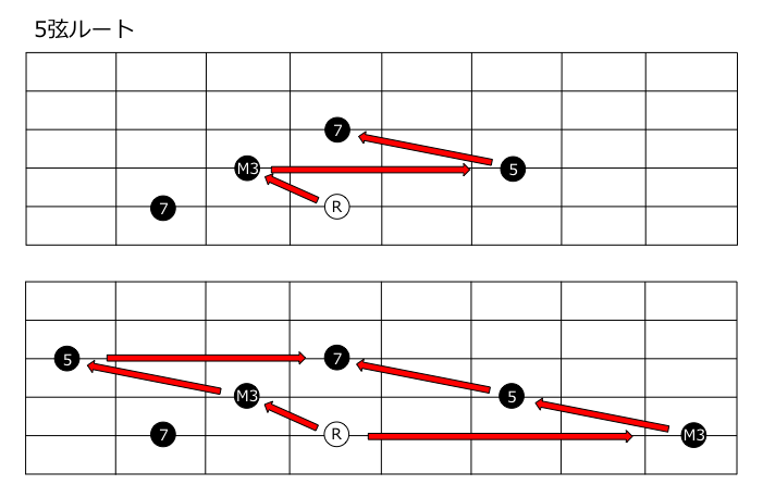 7thコード5弦ルート