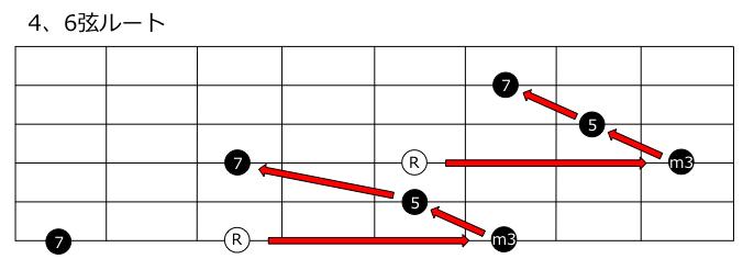 マイナー7thコード4、6弦ルート