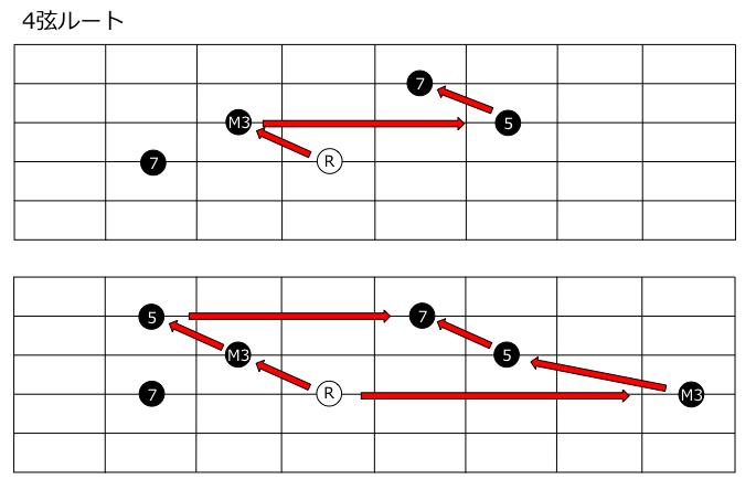 7thコード4弦ルート