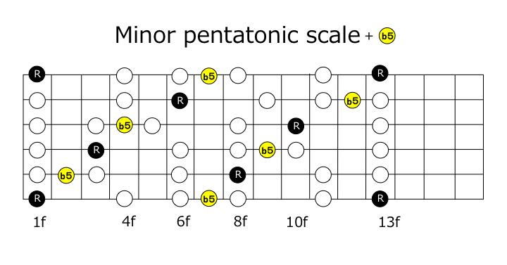 minorpentab5